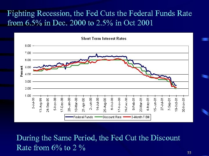 Fighting Recession, the Fed Cuts the Federal Funds Rate from 6. 5% in Dec.