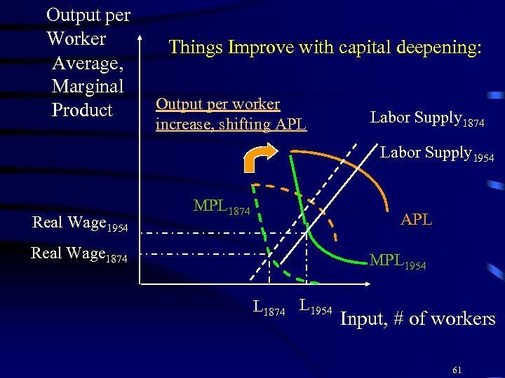 Output per Worker Average, Marginal Product Things Improve with capital deepening: Output per worker