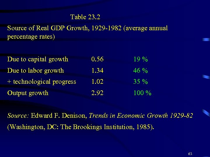 Table 23. 2 Source of Real GDP Growth, 1929 -1982 (average annual percentage rates)