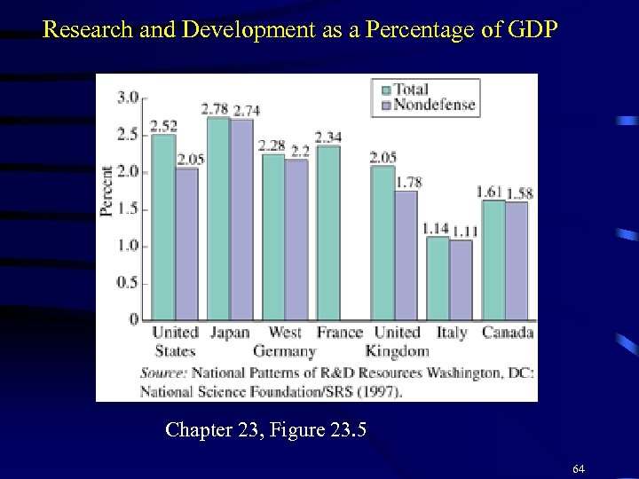 Research and Development as a Percentage of GDP Chapter 23, Figure 23. 5 64