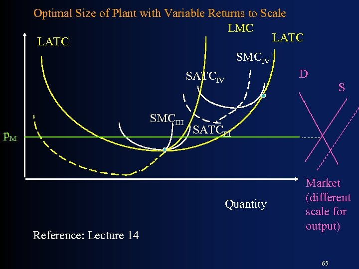 Optimal Size of Plant with Variable Returns to Scale LMC LATC SMCIV D SATCIV