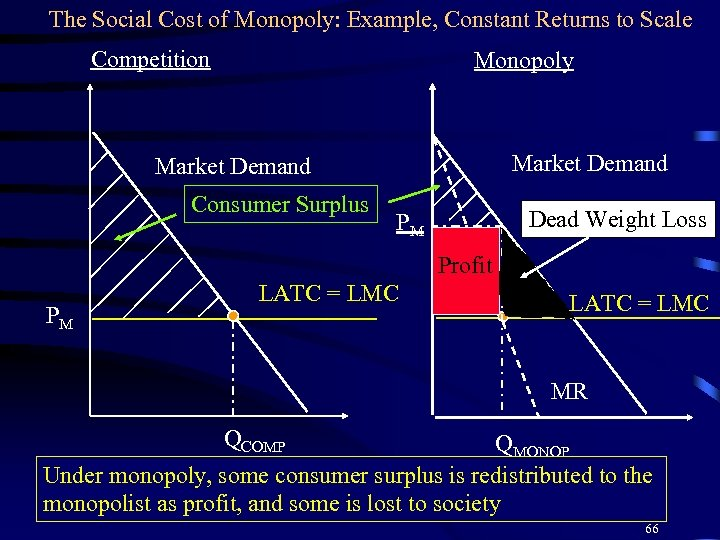The Social Cost of Monopoly: Example, Constant Returns to Scale Competition Monopoly Market Demand