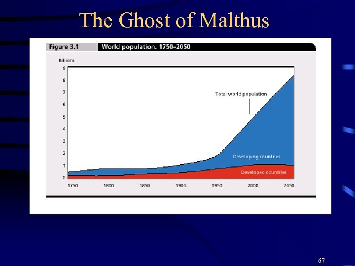 The Ghost of Malthus 67