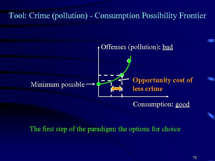 Tool: Crime (pollution) - Consumption Possibility Frontier Offenses (pollution): bad Minimum possible Opportunity cost