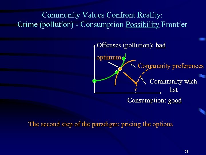 Community Values Confront Reality: Crime (pollution) - Consumption Possibility Frontier Offenses (pollution): bad optimum