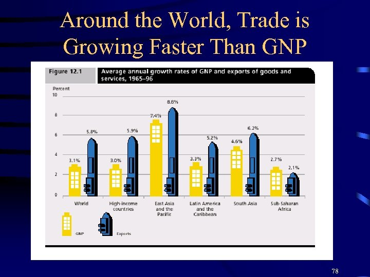 Around the World, Trade is Growing Faster Than GNP 78
