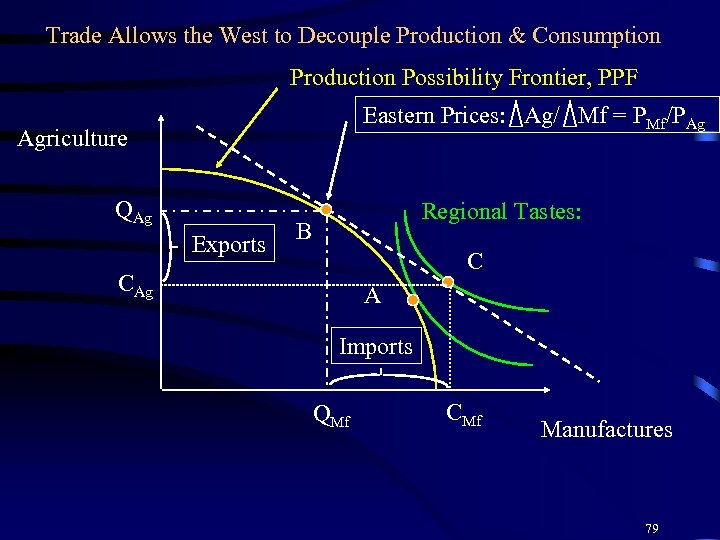 Trade Allows the West to Decouple Production & Consumption Production Possibility Frontier, PPF Eastern