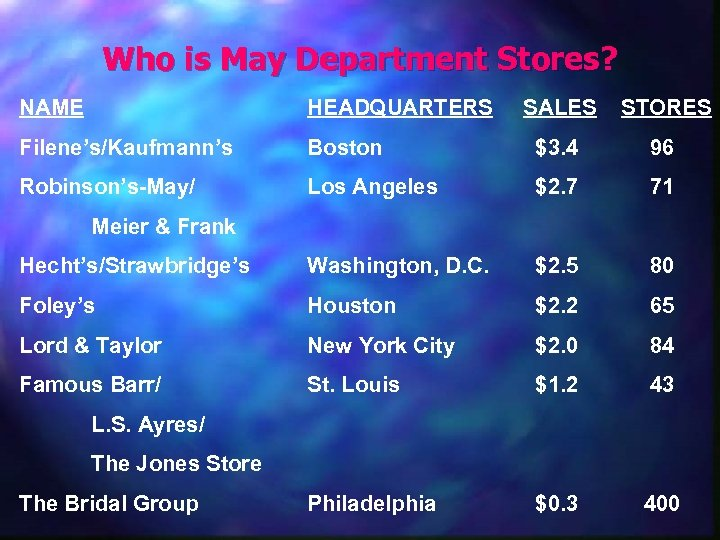 Who is May Department Stores? NAME HEADQUARTERS SALES STORES Filene's/Kaufmann's Boston $3. 4 96