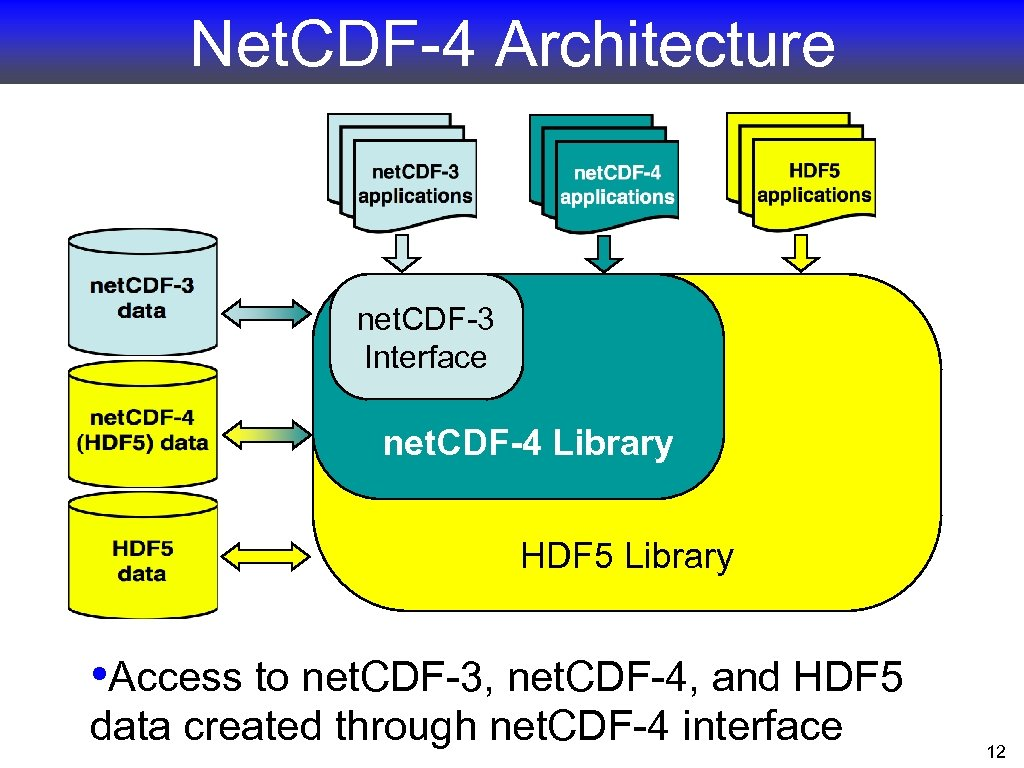 Net. CDF-4 Architecture net. CDF-3 Interface net. CDF-4 Library HDF 5 Library • Access