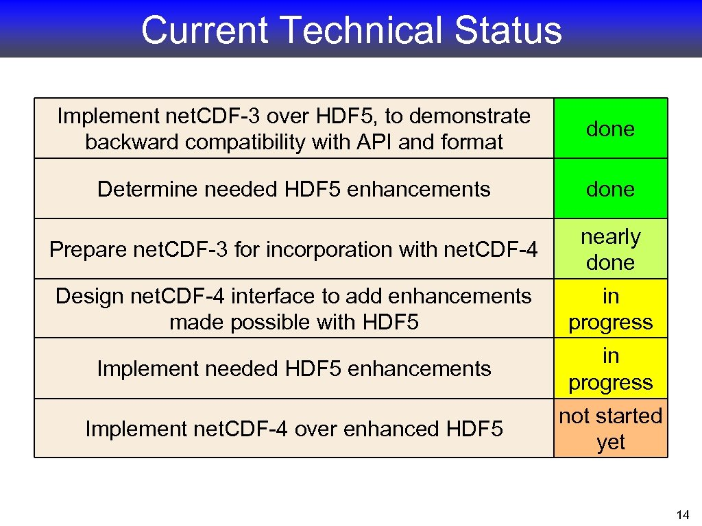 Current Technical Status Implement net. CDF-3 over HDF 5, to demonstrate backward compatibility with