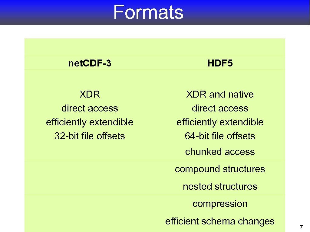 Formats net. CDF-3 HDF 5 XDR direct access efficiently extendible 32 -bit file offsets
