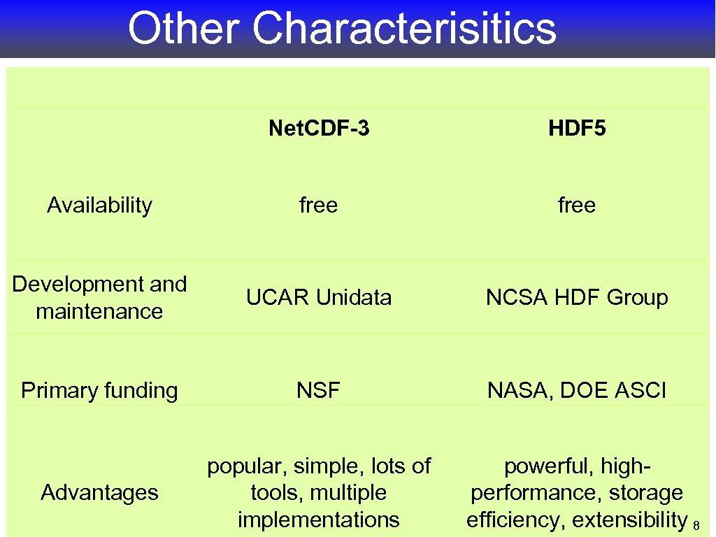 Other Characterisitics Net. CDF-3 HDF 5 Availability free Development and maintenance UCAR Unidata NCSA