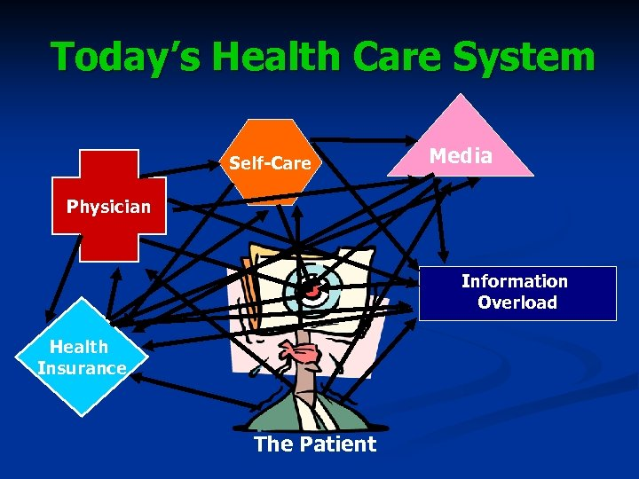 Today's Health Care System Self-Care Media Physician Information Overload Health Insurance The Patient