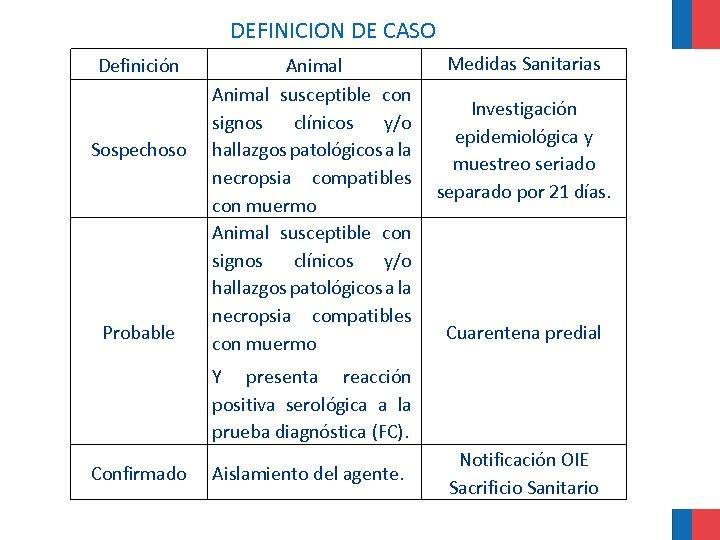 DEFINICION DE CASO Definición Sospechoso Probable Animal susceptible con signos clínicos y/o hallazgos patológicos