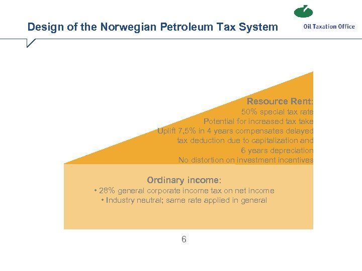 Design of the Norwegian Petroleum Tax System Resource Rent: 50% special tax rate Potential