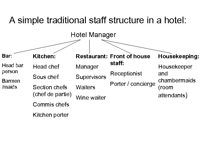 A simple traditional staff structure in a hotel: Hotel Manager Bar: Kitchen: Head bar
