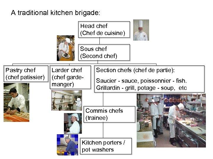 A traditional kitchen brigade: Head chef (Chef de cuisine) Sous chef (Second chef) Pastry
