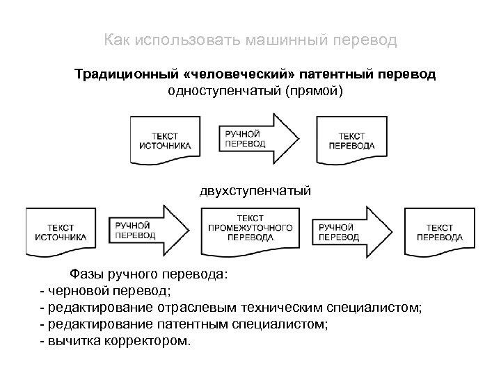 Как использовать машинный перевод Традиционный «человеческий» патентный перевод одноступенчатый (прямой) двухступенчатый Фазы ручного перевода: