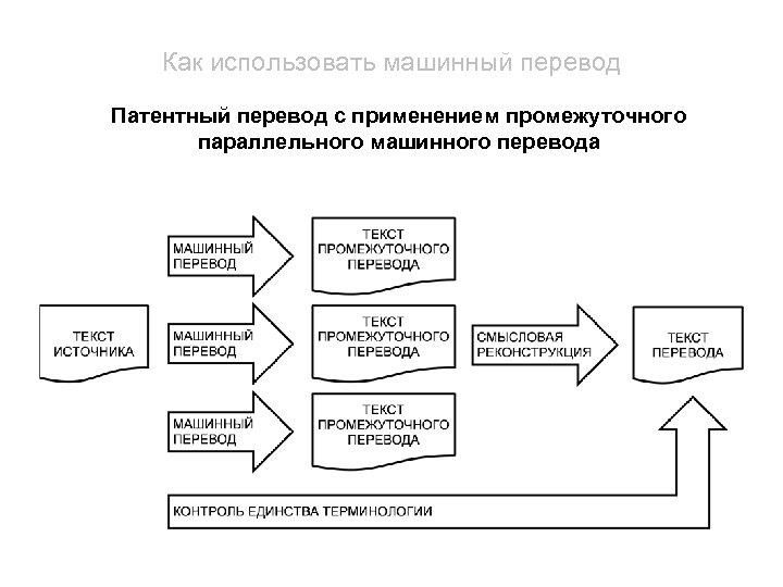 Как использовать машинный перевод Патентный перевод с применением промежуточного параллельного машинного перевода