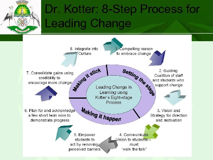 """Dr. Kotter: 8 -Step Process for Leading Change """"Working together with the people to"""