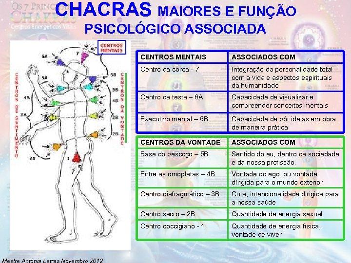 CHACRAS MAIORES E FUNÇÃO PSICOLÓGICO ASSOCIADA CENTROS MENTAIS Centro da coroa - 7 Integração