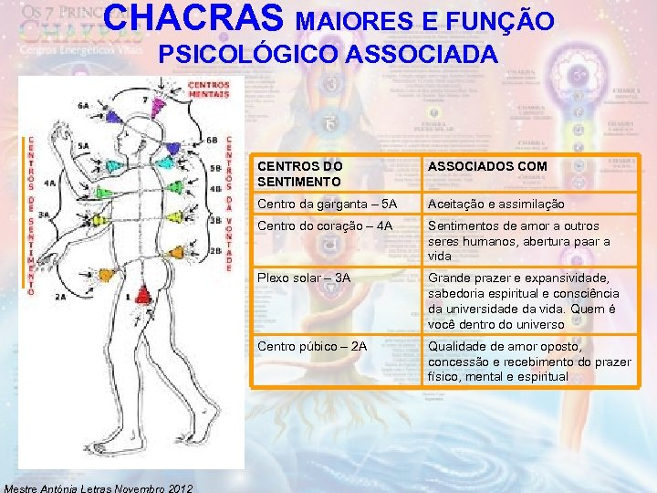 CHACRAS MAIORES E FUNÇÃO PSICOLÓGICO ASSOCIADA CENTROS DO SENTIMENTO Centro da garganta – 5