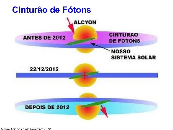 Cinturão de Fótons Mestre Antónia Letras Novembro 2012