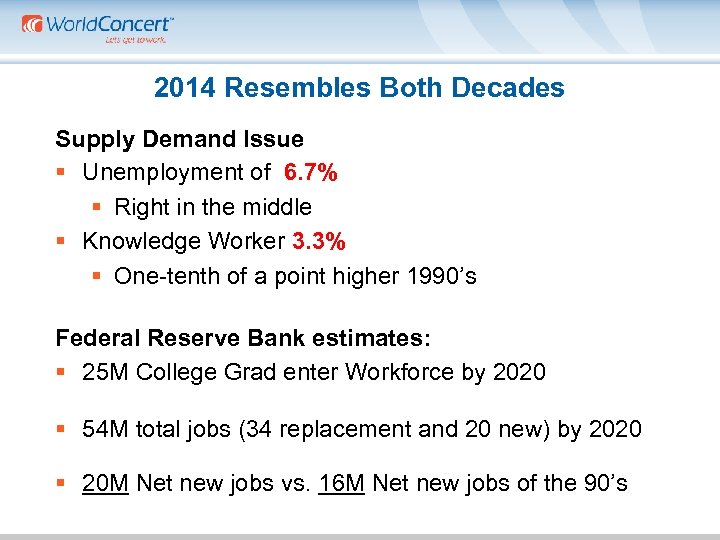 2014 Resembles Both Decades Supply Demand Issue § Unemployment of 6. 7% § Right