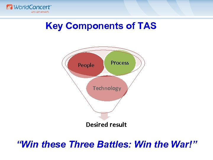 """Key Components of TAS People Process Technology Desired result """"Win these Three Battles: Win"""
