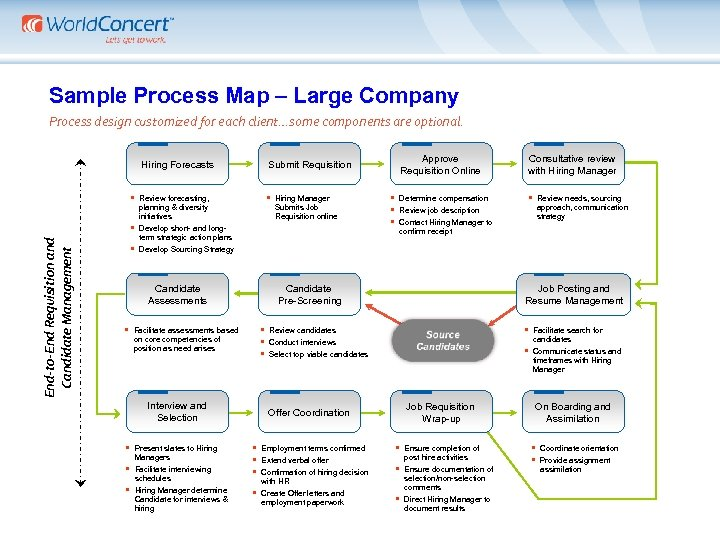 Sample Process Map – Large Company Process design customized for each client…some components are