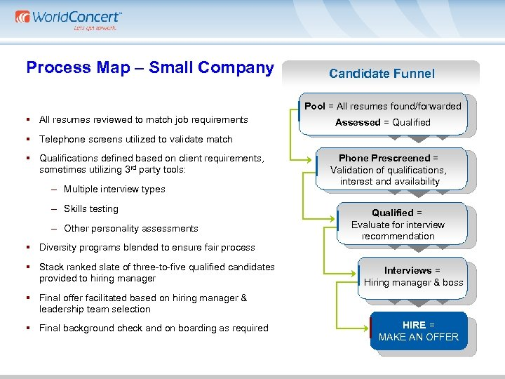 Process Map – Small Company Candidate Funnel Pool = All resumes found/forwarded § All