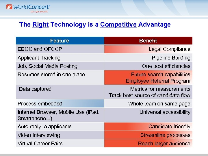 The Right Technology is a Competitive Advantage Feature EEOC and OFCCP Applicant Tracking Job,