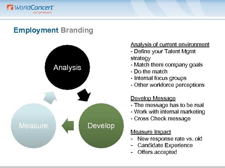 Employment Branding Analysis of current environment - Define your Talent Mgmt strategy - Match