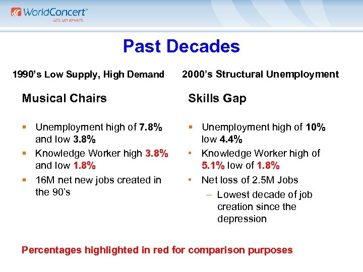 Past Decades 1990's Low Supply, High Demand 2000's Structural Unemployment Musical Chairs Skills Gap