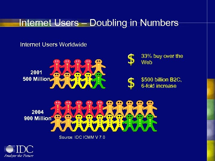 Internet Users – Doubling in Numbers Internet Users Worldwide 33% buy over the Web