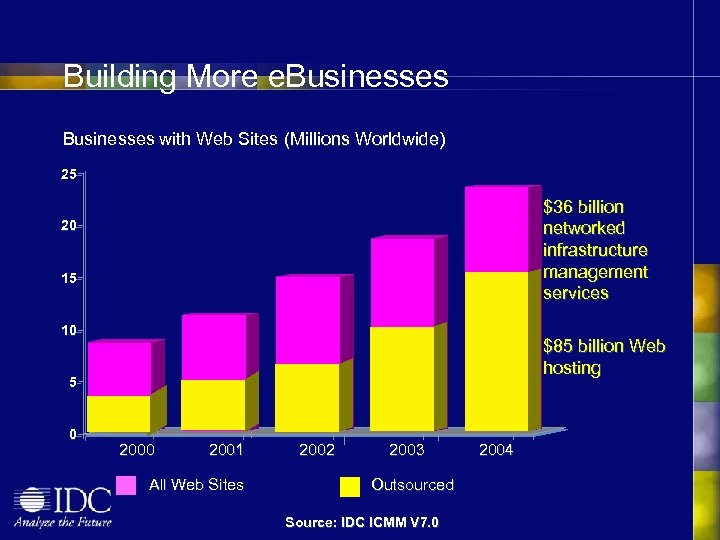 Building More e. Businesses with Web Sites (Millions Worldwide) 25 $36 billion networked infrastructure