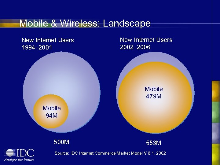 Mobile & Wireless: Landscape New Internet Users 1994– 2001 New Internet Users 2002– 2006