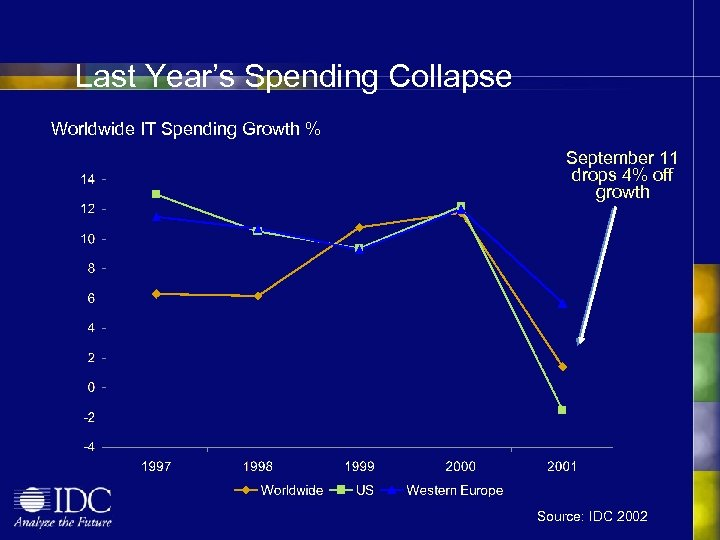 Last Year's Spending Collapse Worldwide IT Spending Growth % September 11 drops 4% off