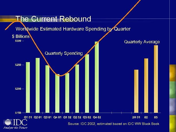 The Current Rebound Worldwide Estimated Hardware Spending by Quarter $ Billions Quarterly Average Quarterly