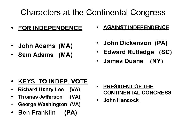 Characters at the Continental Congress • FOR INDEPENDENCE • AGAINST INDEPENDENCE • John Adams
