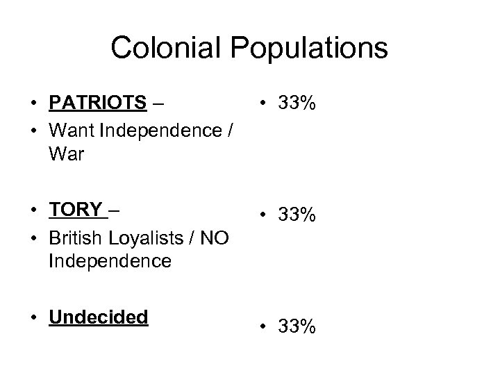 Colonial Populations • PATRIOTS – • Want Independence / War • 33% • TORY