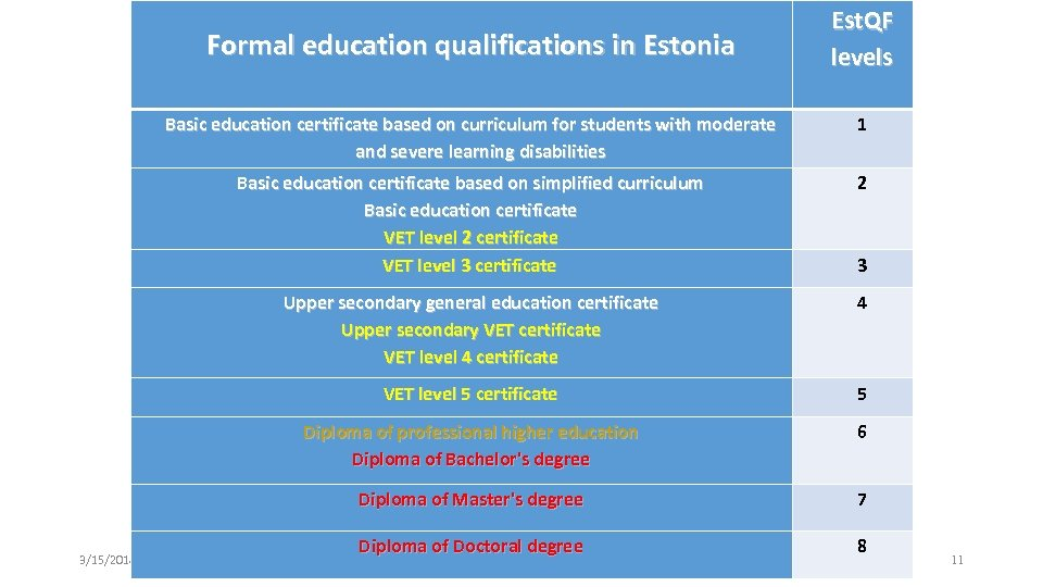 Formal education qualifications in Estonia Est. QF levels Basic education certificate based on