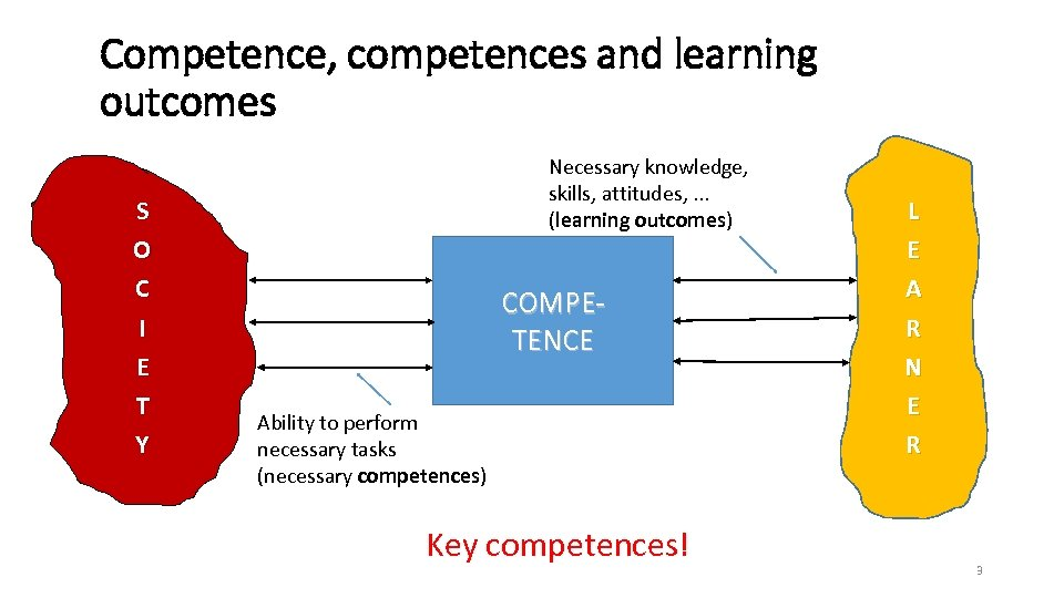 Competence, competences and learning outcomes S O C I E T Y Necessary knowledge,