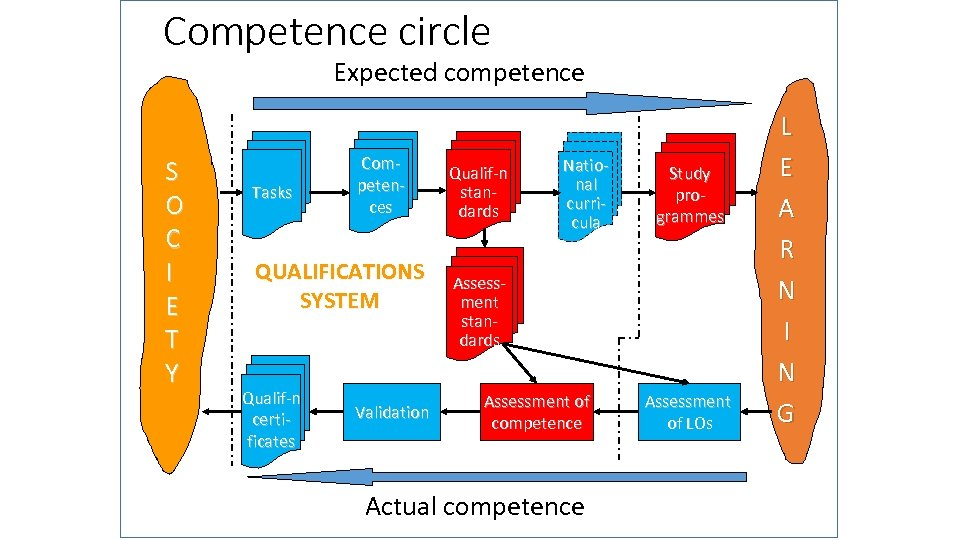 Competence circle Expected competence S O C I E T Y Tasks Competences QUALIFICATIONS