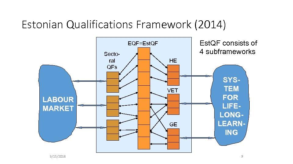 Estonian Qualifications Framework (2014) Est. QF consists of 4 subframeworks EQF=Est. QF Sectoral QFs