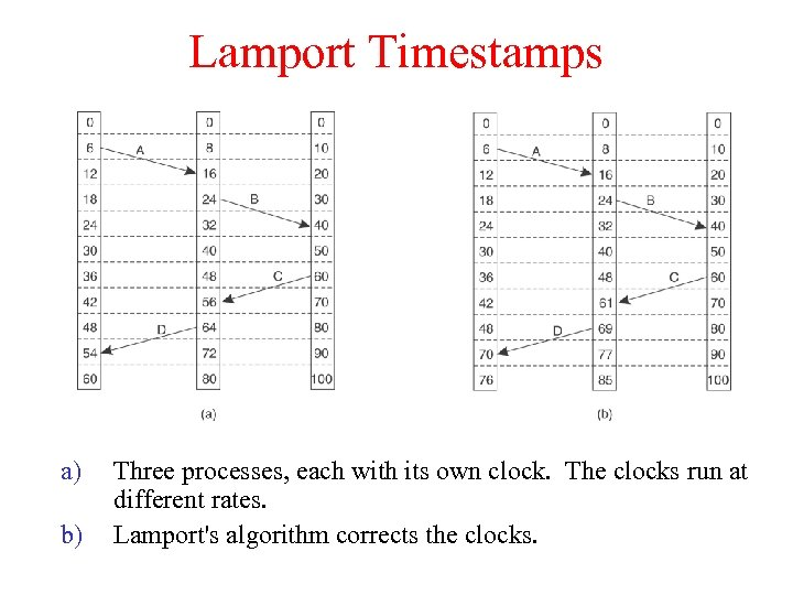 Lamport Timestamps a) b) Three processes, each with its own clock. The clocks run