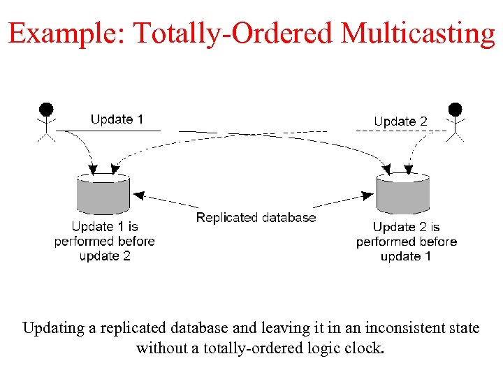 Example: Totally-Ordered Multicasting Updating a replicated database and leaving it in an inconsistent state