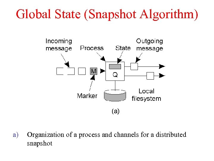 Global State (Snapshot Algorithm) a) Organization of a process and channels for a distributed