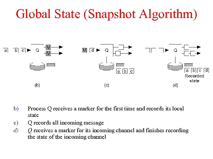 Global State (Snapshot Algorithm) b) c) d) Process Q receives a marker for the