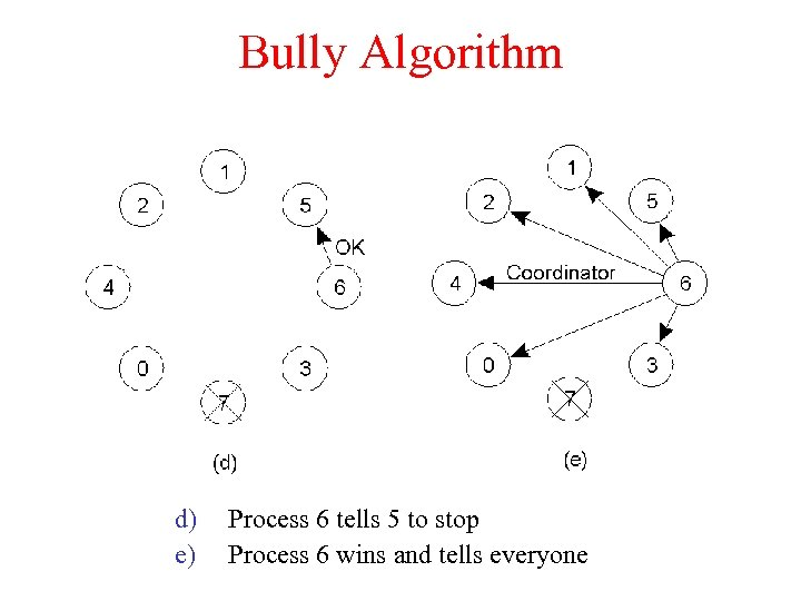 Bully Algorithm d) e) Process 6 tells 5 to stop Process 6 wins and